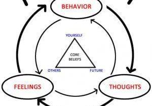 Come Funziona La Terapia Cognitivo Comportamentale Per L'Ansia